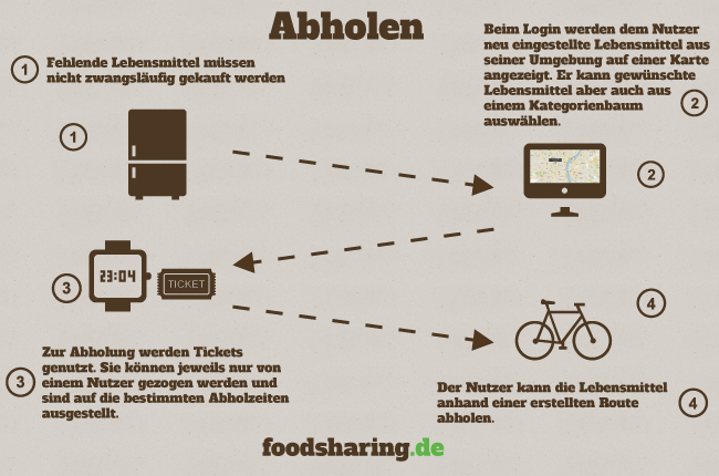 foodsharing abholen Food Sharing