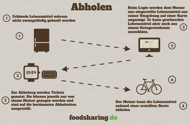 Foodsharing App Mockup - Die Abholung
