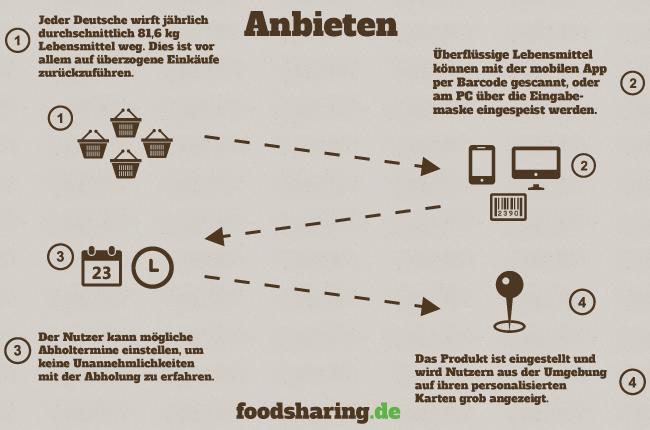 Foodsharing App Mockup - Das Anbieten